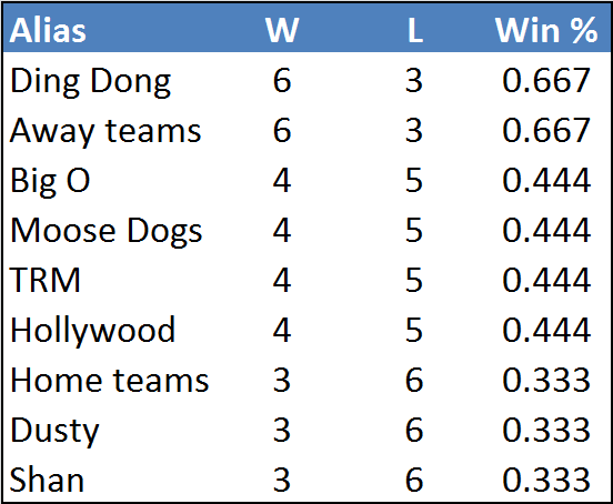 Rd1-table2