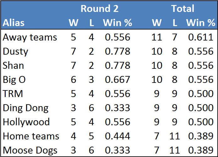Rd2-table