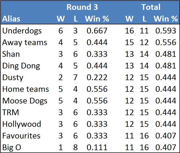 Rd3-table-v2