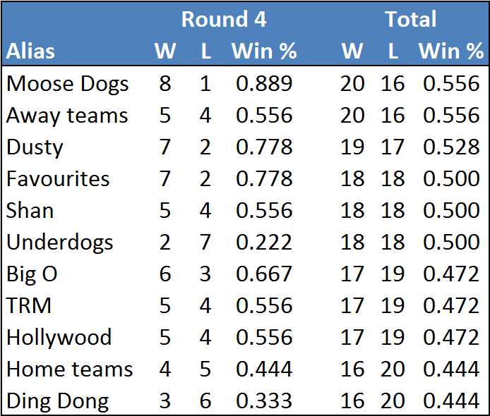 Rd4-table