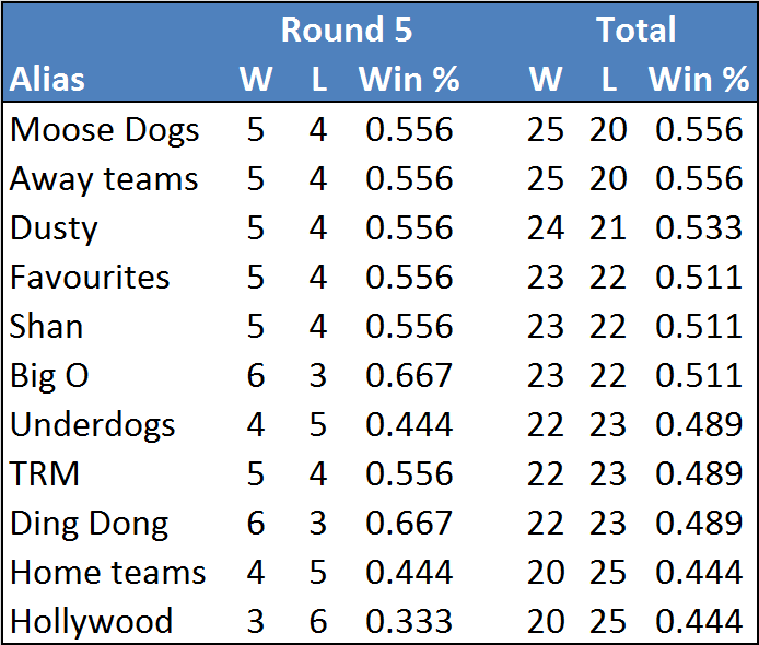 Rd5-table