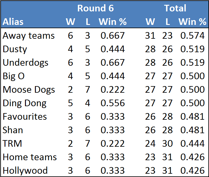 Rd6-table