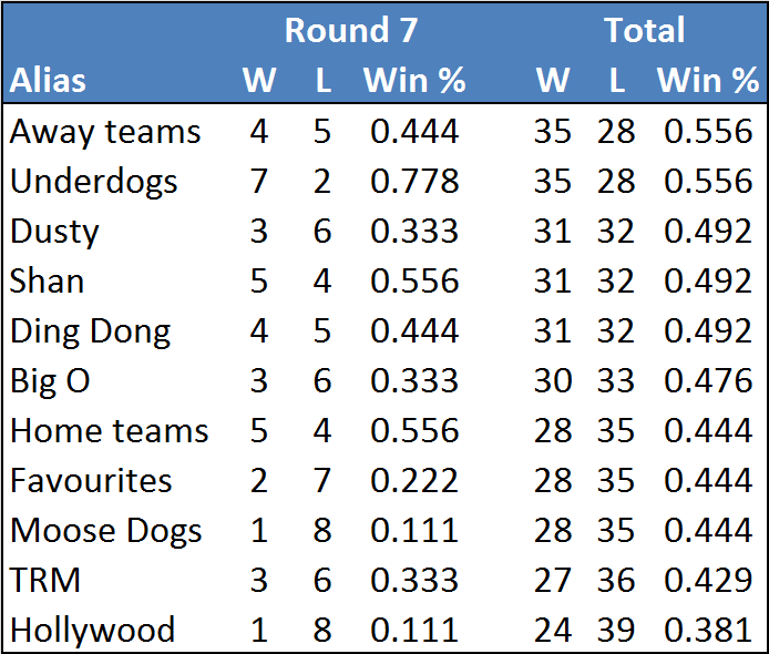 Rd7-table