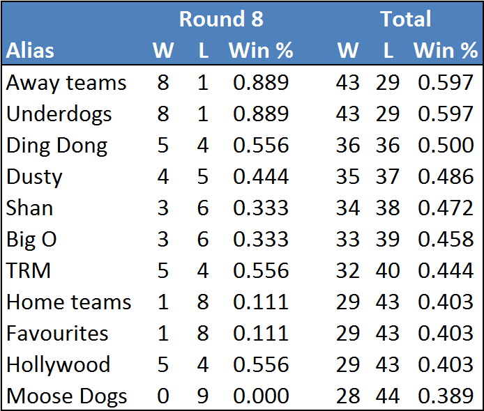 Rd8-table