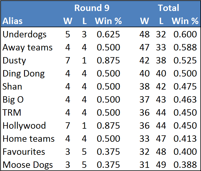 Rd9-table