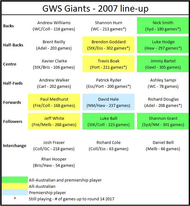 GWS 2007 line-up
