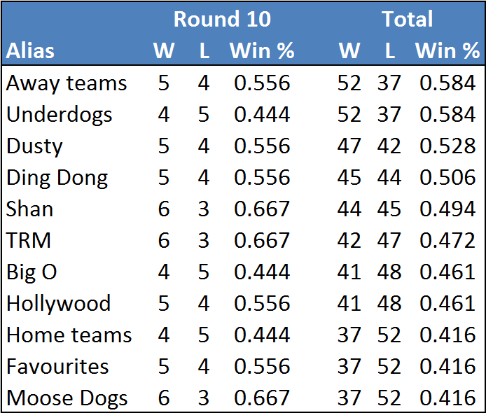 Rd10-table