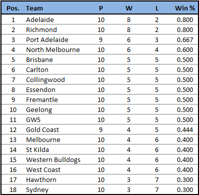 Rd10-team line ladder