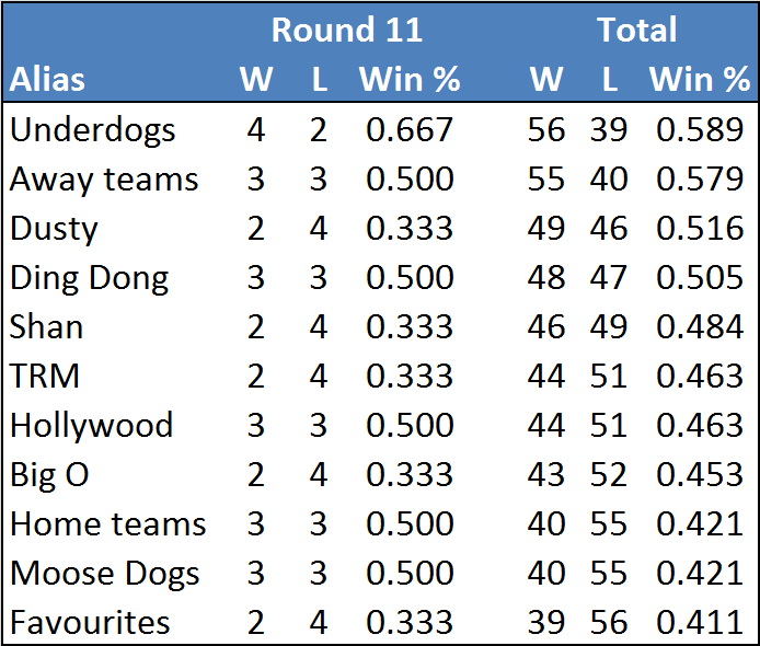 Rd11-table