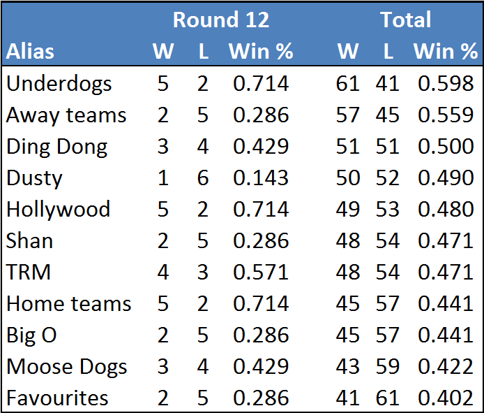 Rd12-table