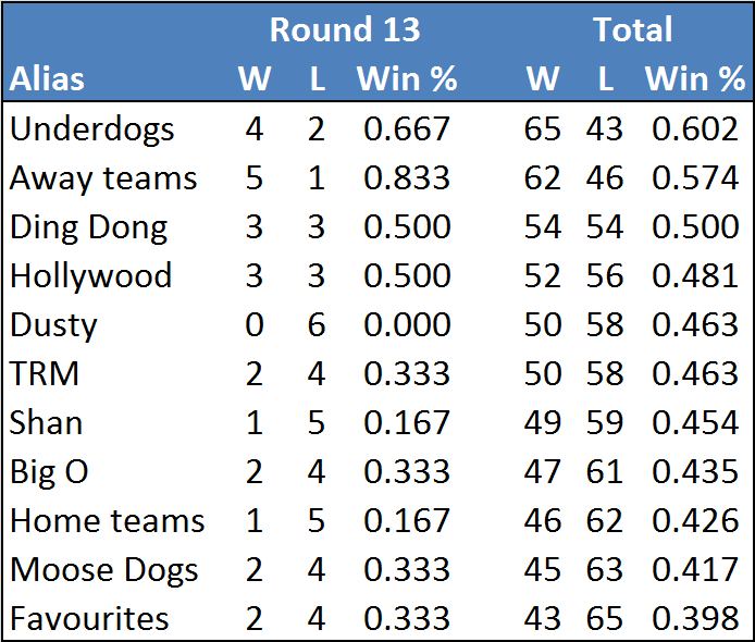 Rd13-table