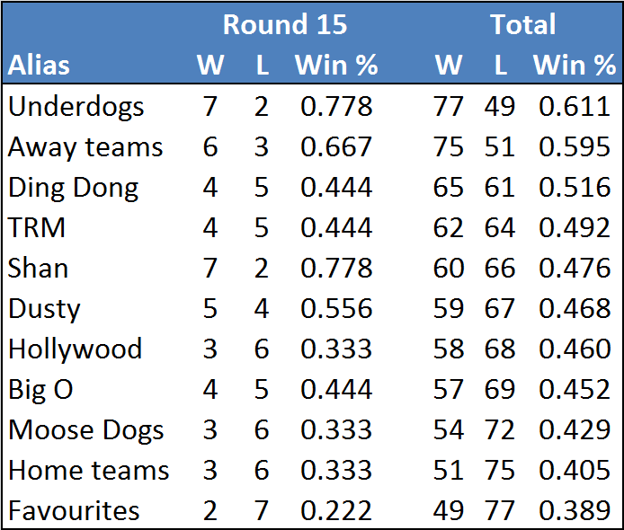 Rd15-table