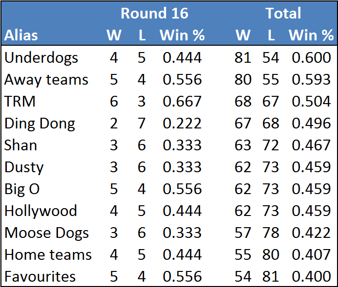 Rd16-table