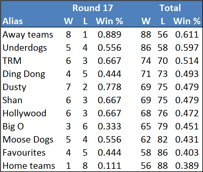 Rd17-table