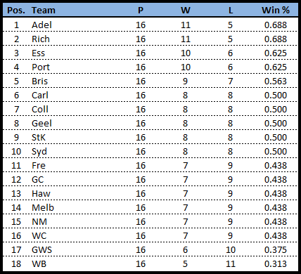 Rd17-team line ladder