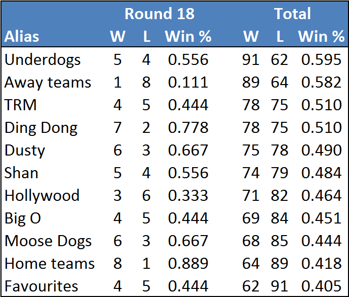 Rd18-table