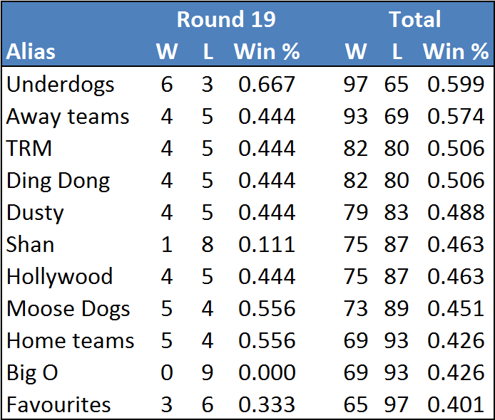 Rd19-table
