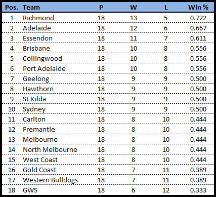 Rd19-team line ladder