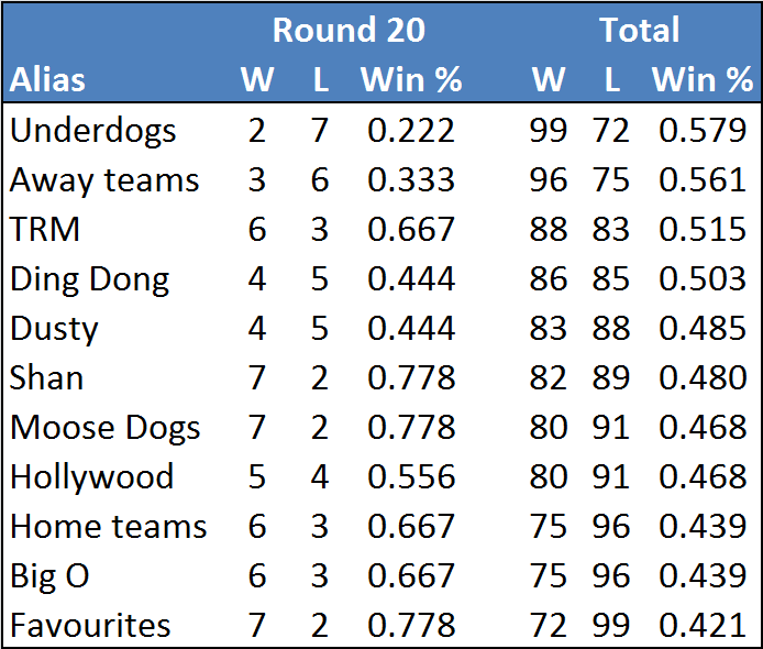 Rd20-table