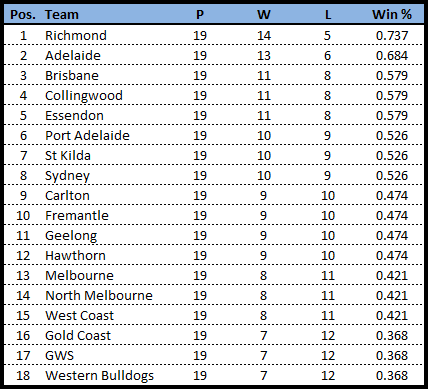 Rd20-team line ladder