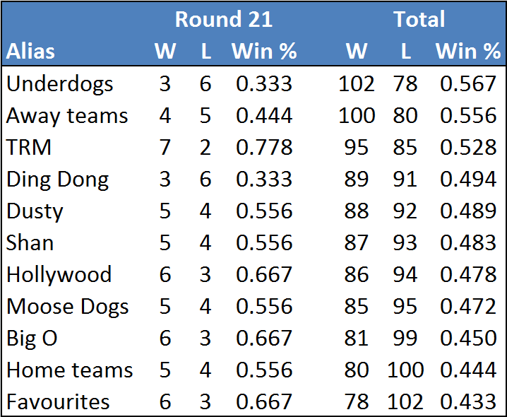 Rd21-table