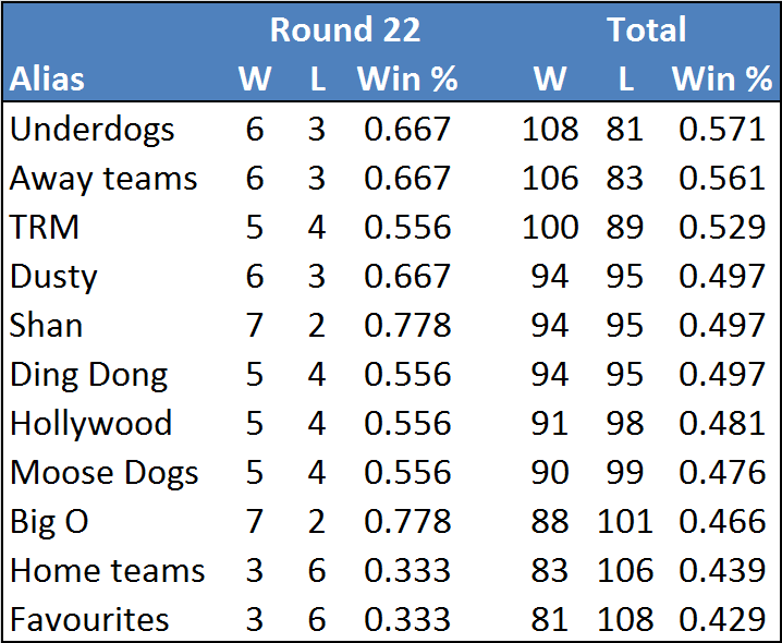 Rd22-table