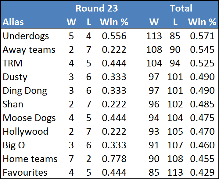 Rd23-table