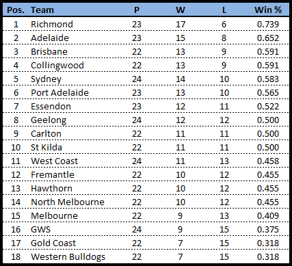 W2 finals-team line ladder