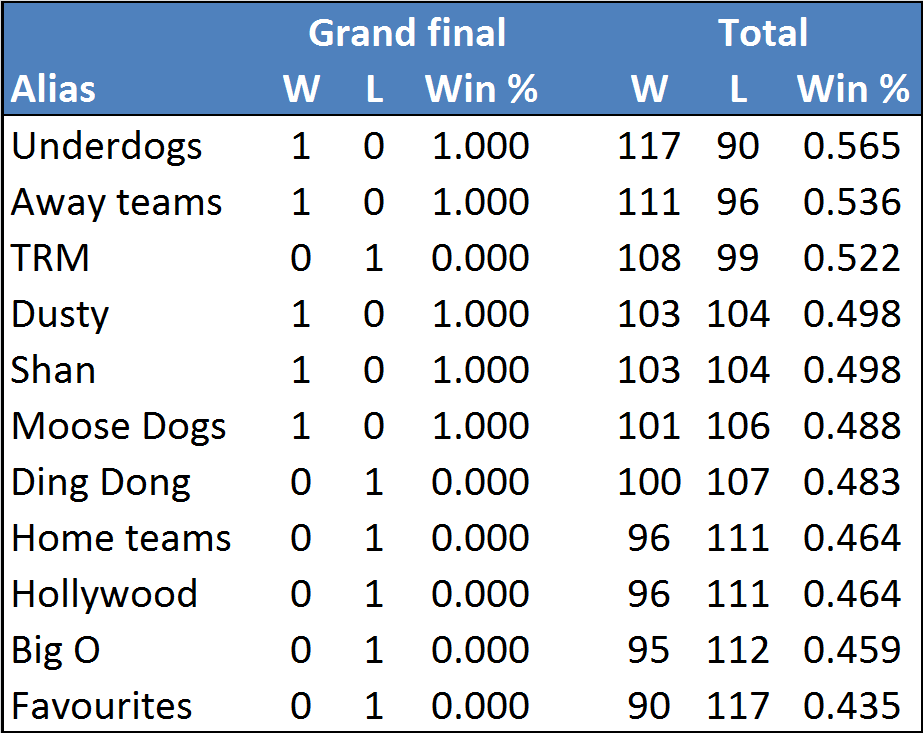 W4 finals-table