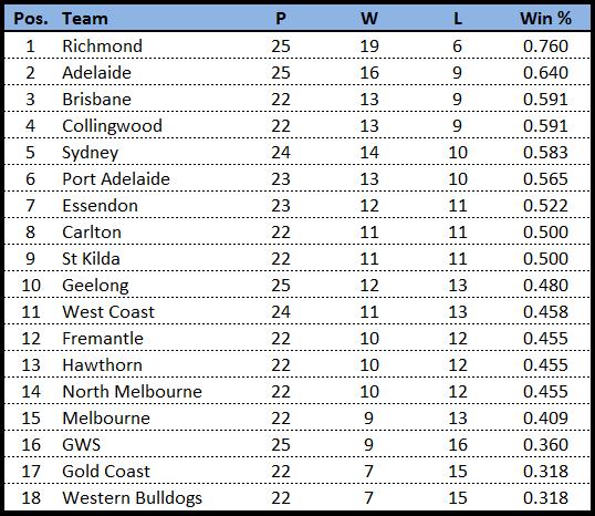 W4 finals-team line ladder